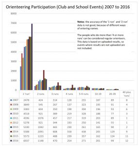 participation graph club and schools 2007_2016