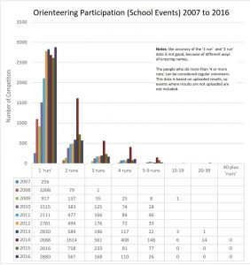 participation graph schools 2007_2016