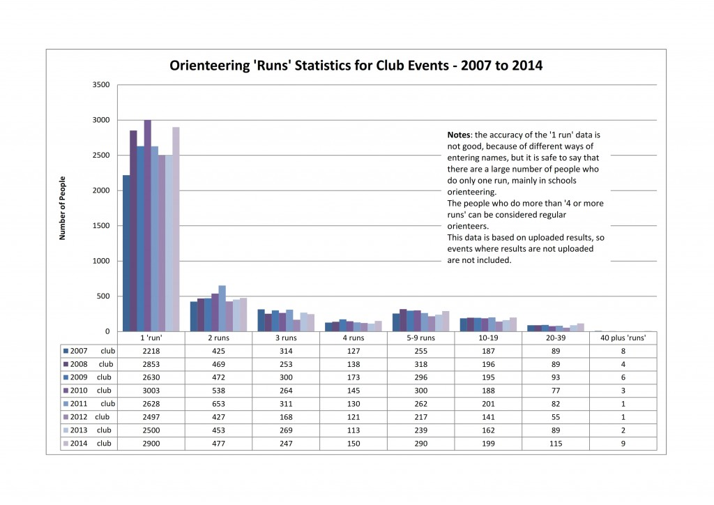 yearly stats on orienteering runs 2007 to 2014_club events